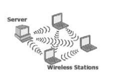 Wireless LAN dan Hotspot